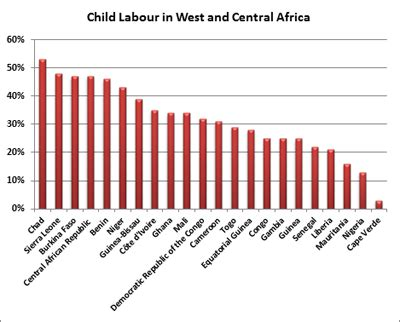 Child Labour in Developing Countries Essay - 1648 Words